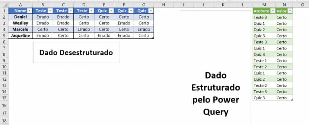 Resultado das ETAPAS APLICADAS Power Query